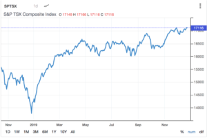 S&P TSX Composite Index