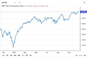 S&P TSX Composite Index
